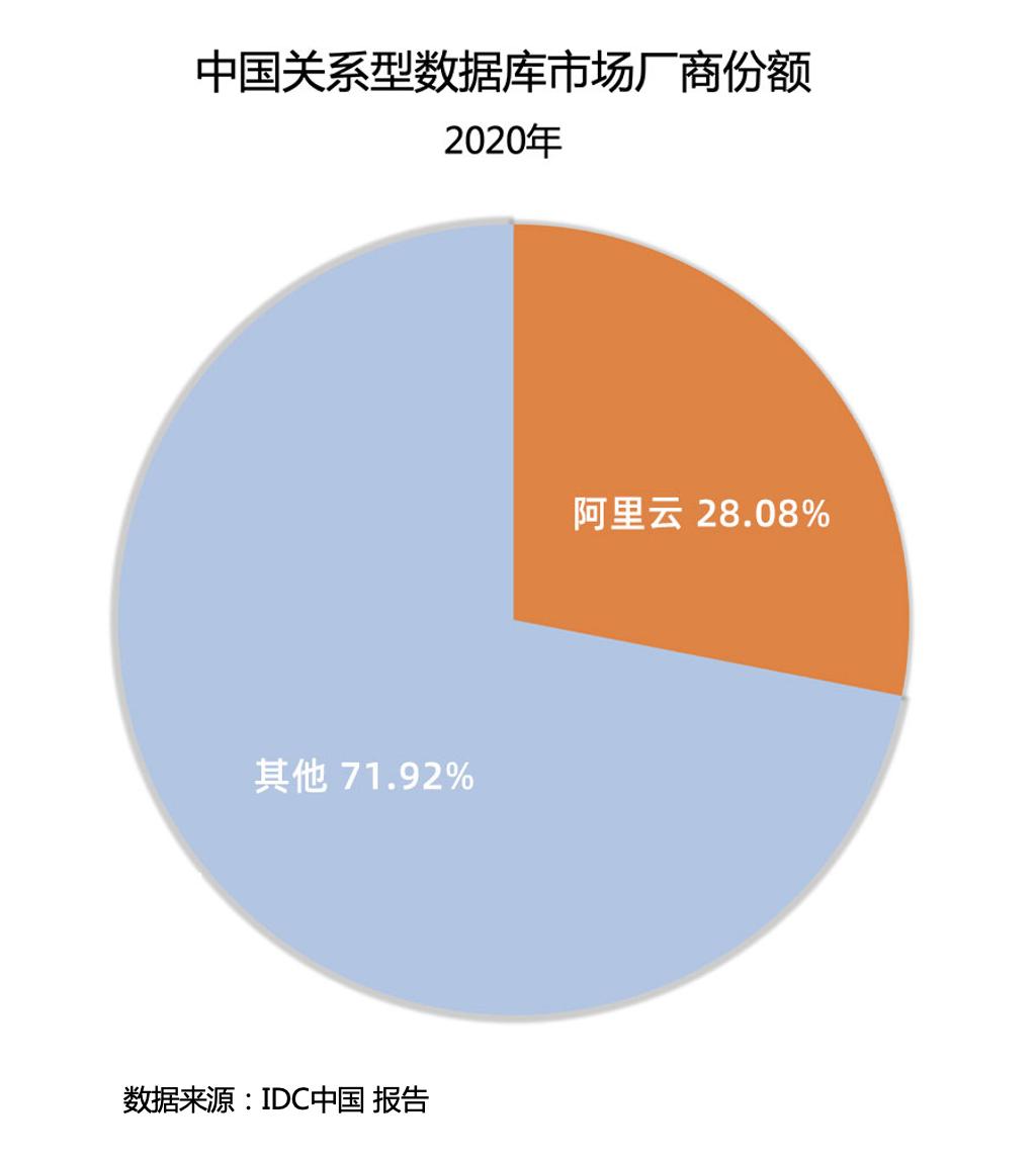 IDC报告:阿里云领跑中国数据库市场 年度份额首超传统厂商