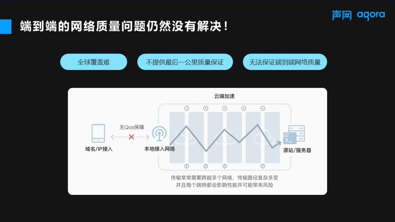 声网发布全链路加速FPA,为互联网增加QoS保障向下一代互联网迈进