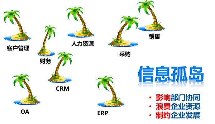 用友YonBIP助力医药企业构建数智化营销中台